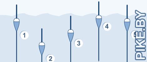 Как промерить глубину?